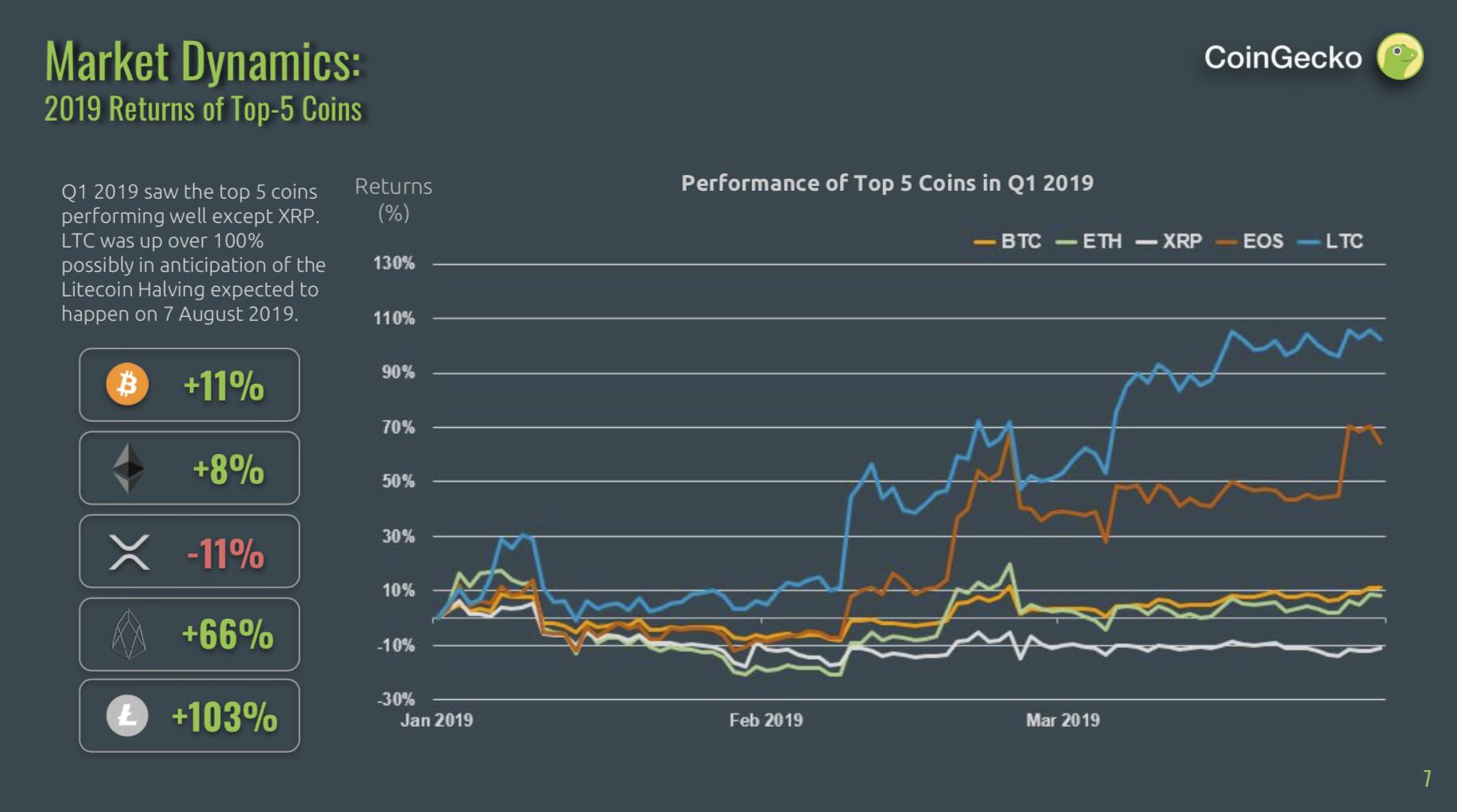 CoinGecko 2019 Q1 Thị trường năng động