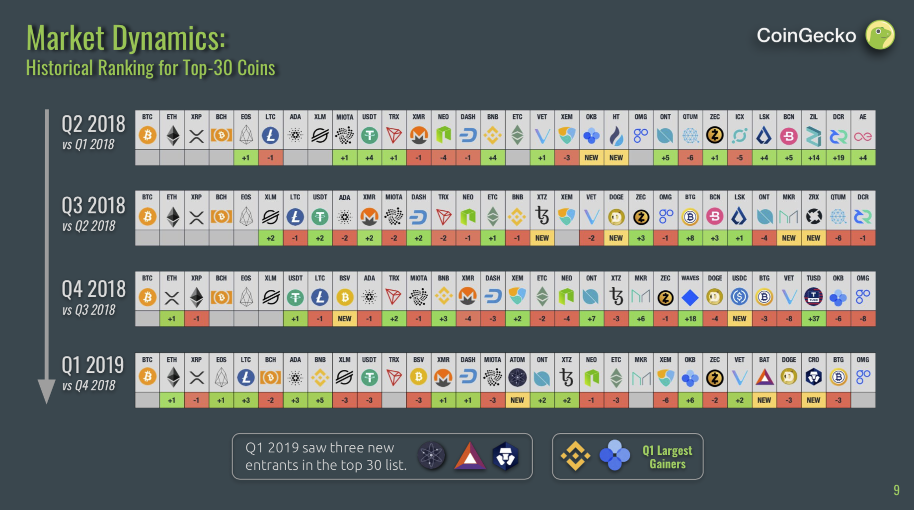 CoinGecko 2019 Q1 Top 30