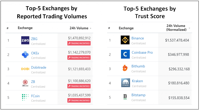 Top-5 exchanges by Reported Volumes vs. by Trust Score